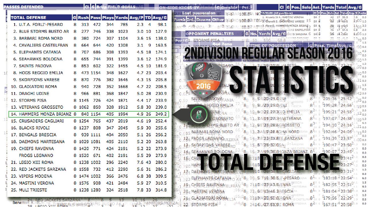 Statistic2016-4-TotalDefense