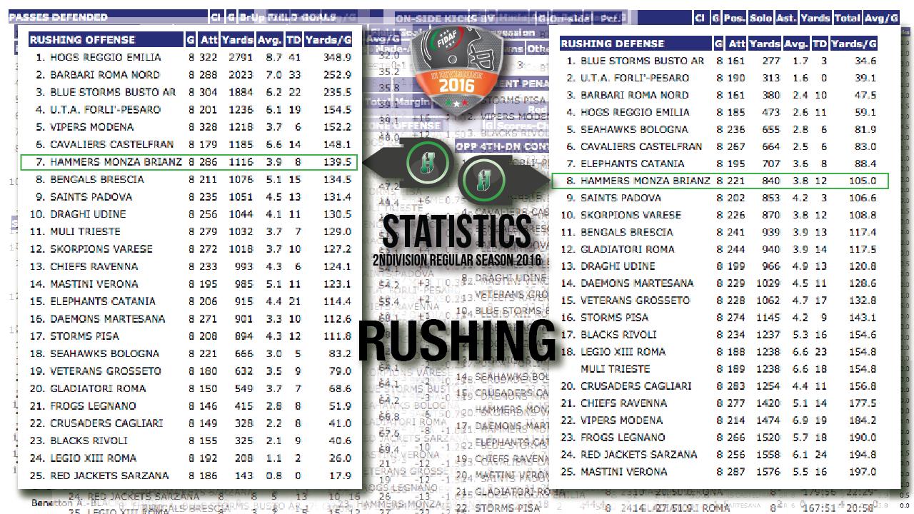 Statistic2016-5-6-Rushing