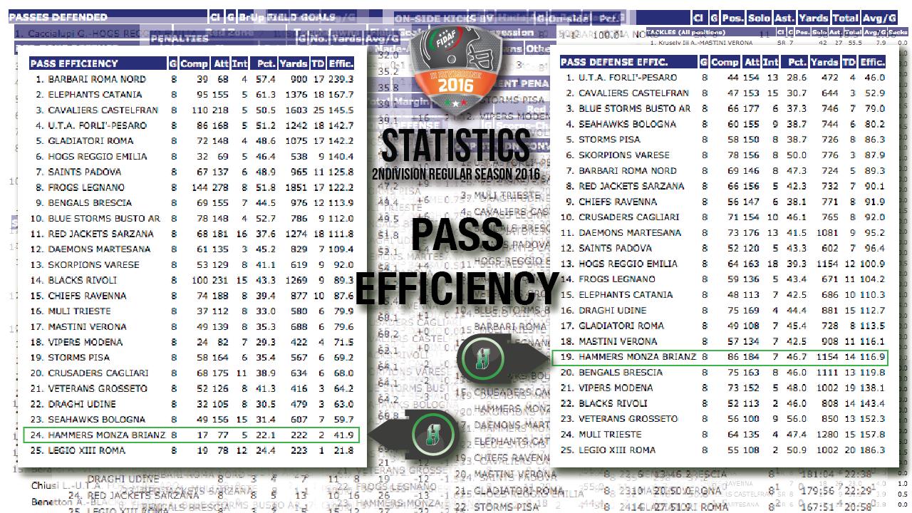 Statistic2016-9-10-PassEfficiency